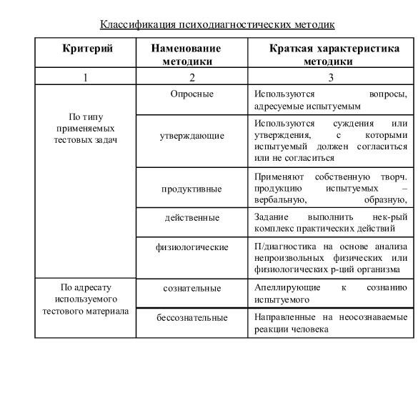 Психодиагностики и их классификация