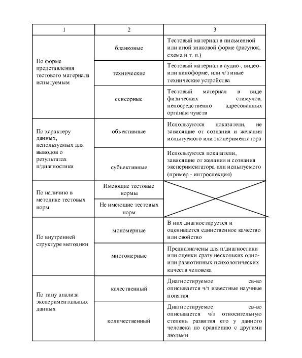 process of psychometric testing pyc 4807